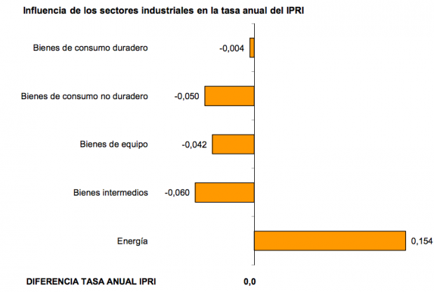 precios industriales