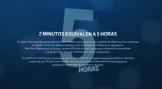 Dos minutos jugando a Sea Hero Quest equivalen a 5 horas de estudios clínicos.