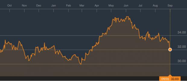 El mercado confía en Inditex pese a sus últimas correcciones