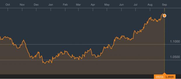 El euro será el activo refugio de este otoño