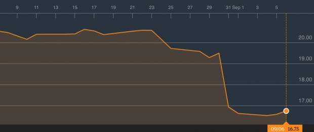 Carrefour se asoma al abismo: podría perder hasta los 13€ por acción si sigue la tendencia bajista