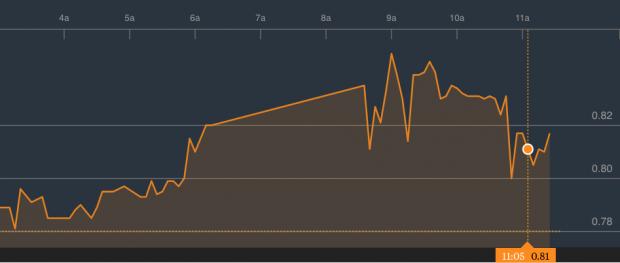 Liberbank se dispara un 5,7% gracias a la protección de la CNMV contra los bajistas