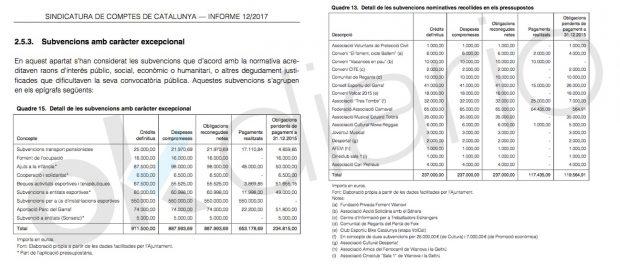 Informe de la Sindicatura de Cuentas de Cataluña sobre las subvenciones en el Ayuntamiento de Vilanova i la Geltrú en 2015.