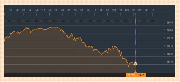 Cotización del euro (Fuente:Bloomberg)