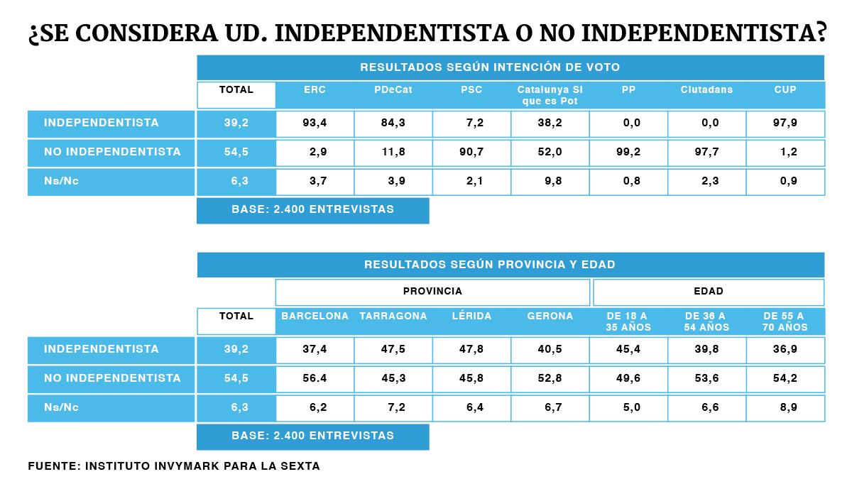 Los resultados de la encuesta elaborada por el Instituto Invymark para La Sexta.