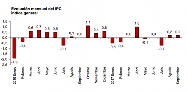 La inflación escala al 1,8% en septiembre en España por el encarecimiento de los alimentos