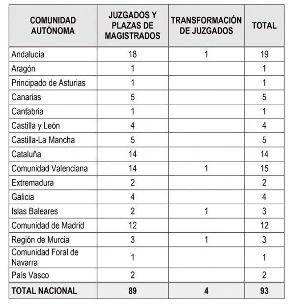 El Gobierno aprueba la creación de 93 nuevos juzgados y un centenar de plazas en 2017