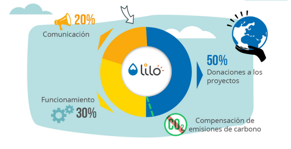 Lilo: el motor de búsqueda que dona el 50% de sus ingresos a proyectos solidarios