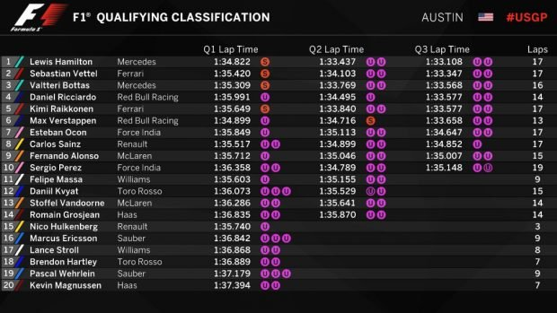 Clasificación GP EEUU (@F1)