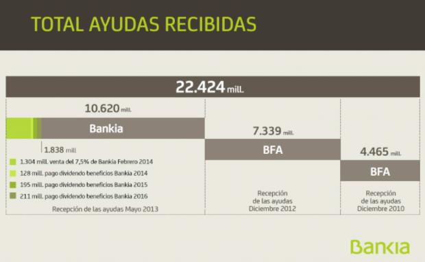 Ayudas Bankia