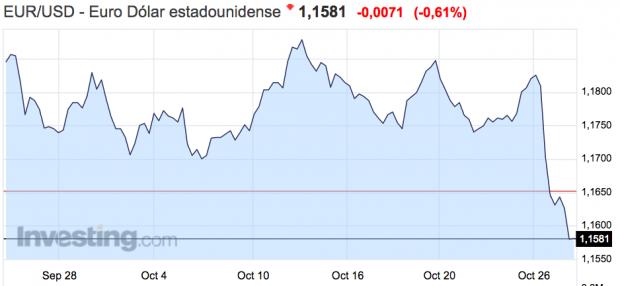 El euro marca mínimos de tres meses frente al dólar por el retraso en las subidas de tipos