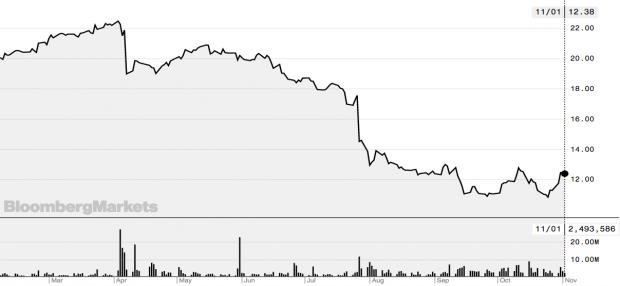 Siemens-Gamesa recupera un 10% la última semana y el mercado espera que siga su tendencia alcista