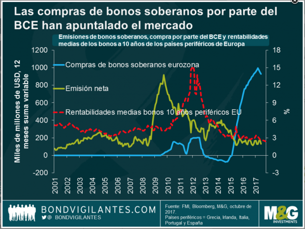 Las compras de bonos soberanos han apuntalado el mercado (Fuente:M&G)