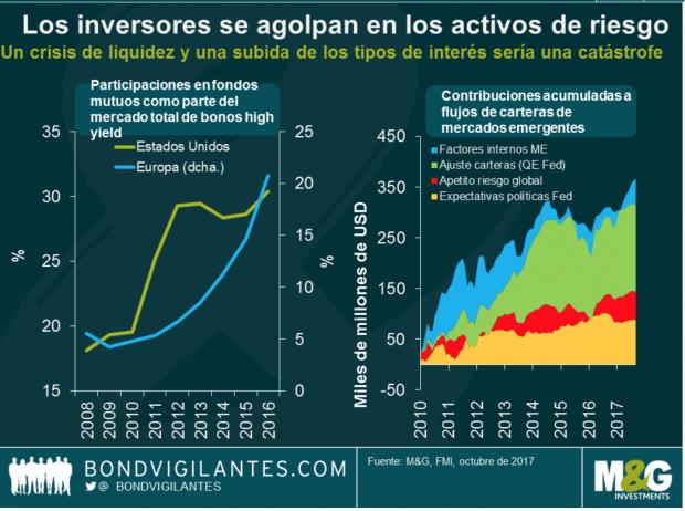 Los inversores se agolpan en los activos de riesgo (Fuente:M&G)