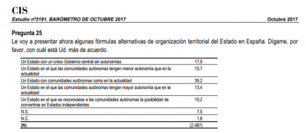 Solo el 6% no se siente español y el 90% rechaza el supuesto 'derecho a decidir'