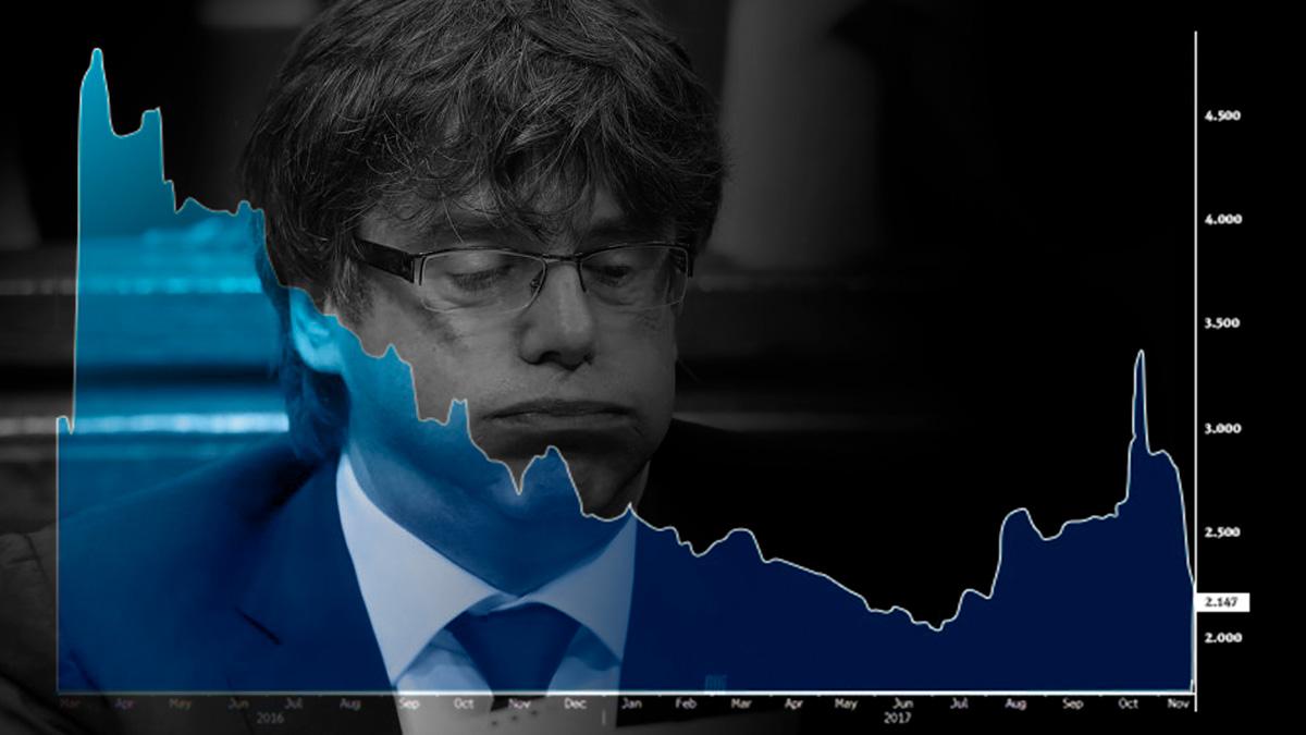El 155 se convierte en el mayor regalo a la economía catalana