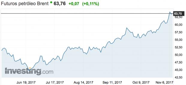 El barril OPEP se encarece hasta los 62,07 dólares, el máximo en 29 meses