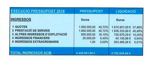 Los sueldos en una de las asociaciones de alcaldes catalanes: más que Rajoy y 240 euros por reunión