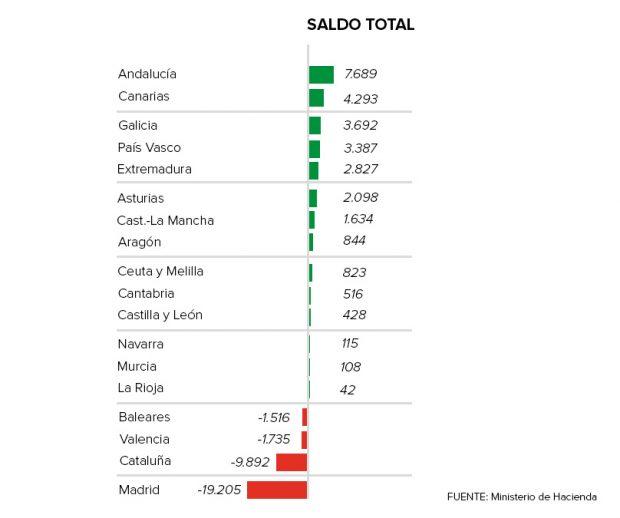 El desastre económico catalán dejará a Madrid como único financiador del sistema de solidaridad
