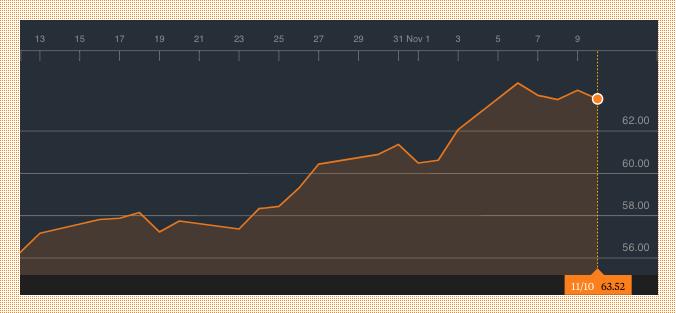 El mercado apunta alto: espera que el Brent se dispare hasta los 70 dólares en 2018
