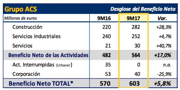 ACS eleva un 5,8% su beneficio hasta septiembre con unas ventas superiores a los 25.700 millones