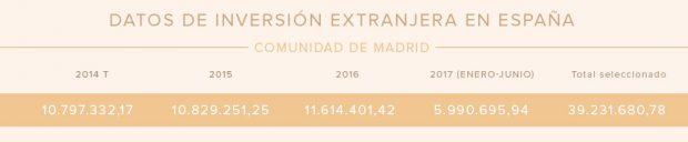 Cataluña se queda en un 37% de lo que ingresa Madrid en inversión extranjera desde el 9N