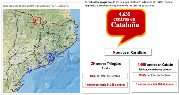 Ni un colegio en Cataluña permite estudiar en castellano y menos del 1%, todos privados, respeta la ley