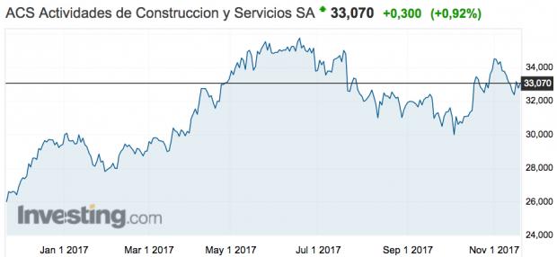La reducción de deuda impulsa a ACS en Bolsa