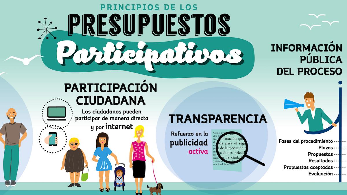 Presupuestos Murcia