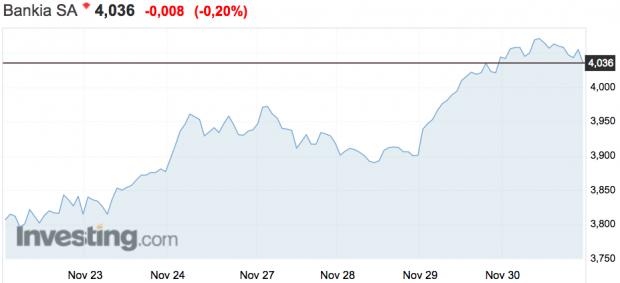 Bankia escala un 6% en una semana positiva para todo el sector bancario