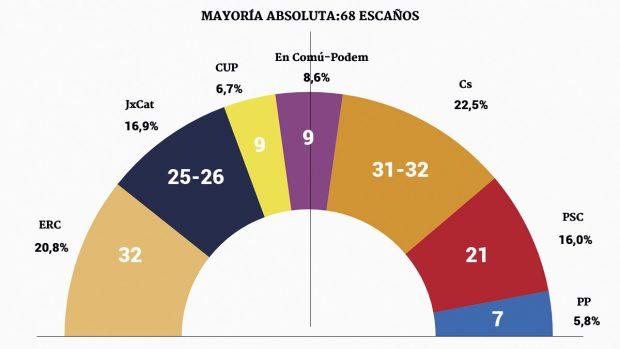 Barómetro del CIS sobre el 21-D.