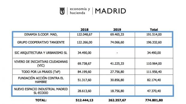Carmena riega con medio millón de euros a tres empresas de dirigentes de Podemos
