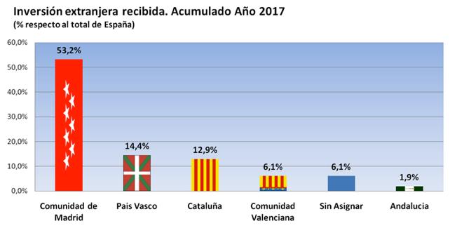 Más del 50% de la inversión extranjera en España va a parar a Madrid