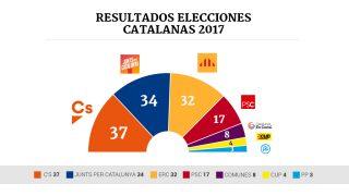Consulta aquí los resultados de las elecciones de Cataluña 2017