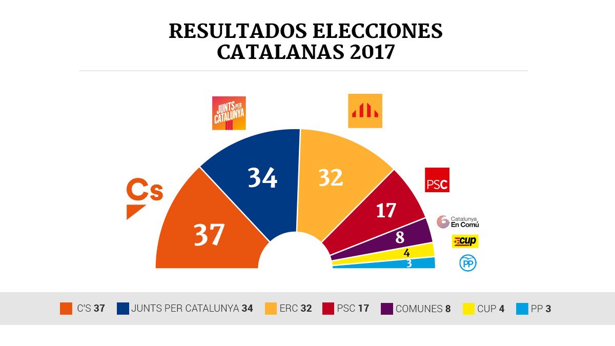 Resultados elecciones catalu a 2017 el parlament tras el 21d for Ministerio de interior resultados electorales