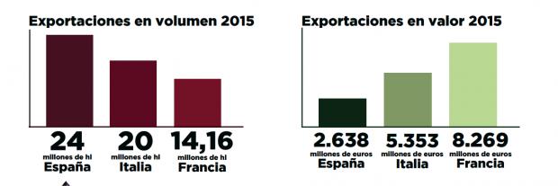 España lidera la exportación mundial de vino en volumen