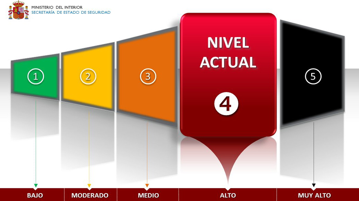 Nivel de Alerta Antiterrorista en España. (Foto: Ministerio del Interior)