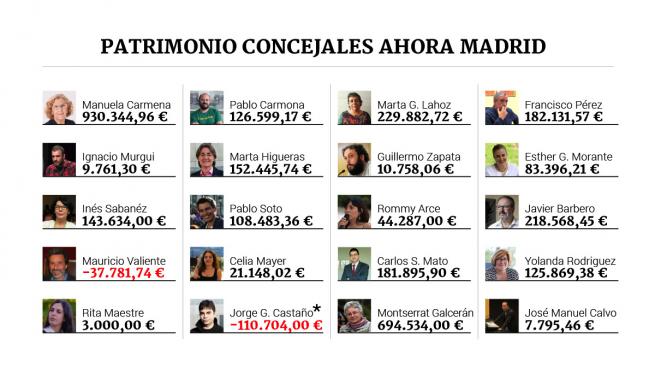 Carmena declara casi un millón de euros mientras 6 de sus ediles no superan los 10.000 €