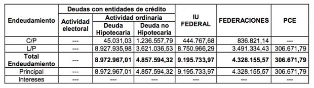 El Tribunal de Cuentas caza a IU con pagos en efectivo prohibidos por la ley antifraude