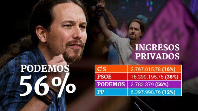 Podemos es el partido que más financiación privada tiene de toda España