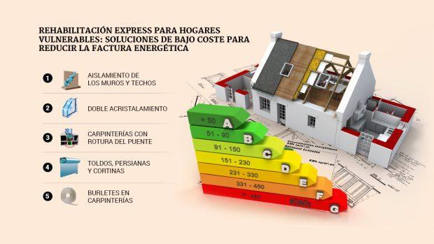 Rehabilitación exprés para hogares vulnerables: soluciones 'low cost' para reducir la factura energética