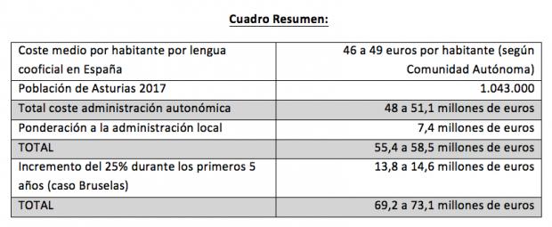 La cooficialidad del asturiano costará 10 veces más de lo que aseguran los nacionalistas