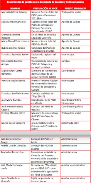 El mano derecha de Sánchez en Exteriores implicado en un enchufe masivo en la Junta de Extremadura