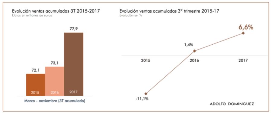 Adriana Domínguez 'Salvatore': Adolfo Domínguez reduce a la mitad sus números rojos