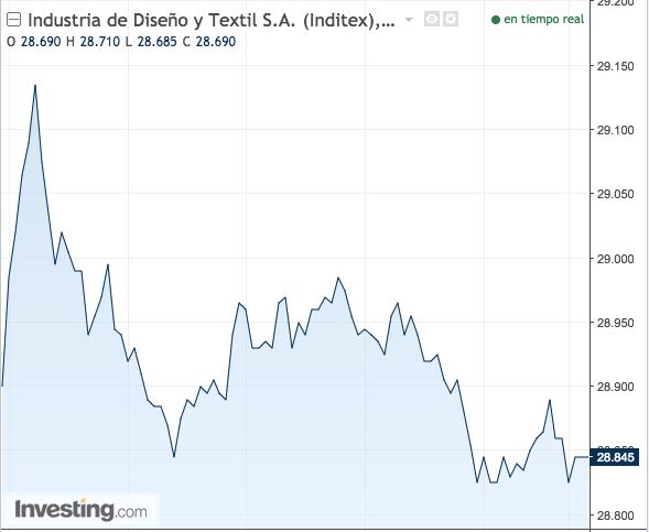 ¿Por qué la gráfica de Inditex sigue siempre la misma pauta?: El mercado sospecha que 'insiders' manipulan el valor