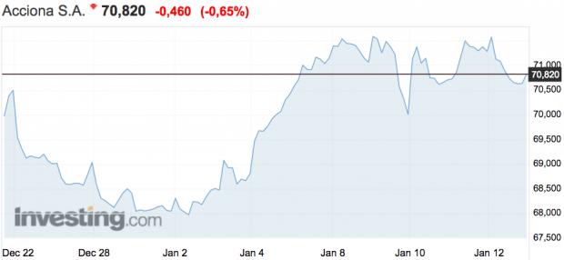 Las constructoras del Ibex ganan 660 millones de euros en Bolsa en las dos primeras semanas del año