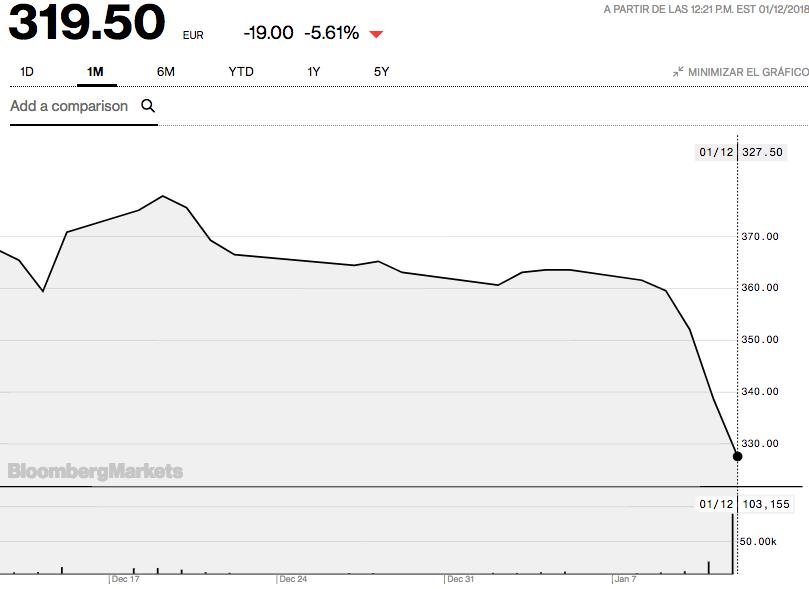 Los inversores castigan a Puma tras conocerse la salida del dueño de YSL del capital