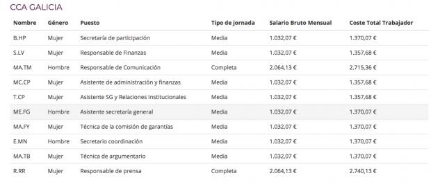 El 30% de los trabajadores de Podemos tienen contratos precarios de media jornada