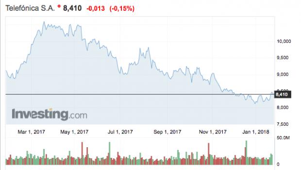 AT&T busca oportunidades de compra en España y pone la diana en Telefónica