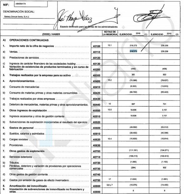 Cuentas de Panrico de 2016. (Fuente: Registro Mercantil).